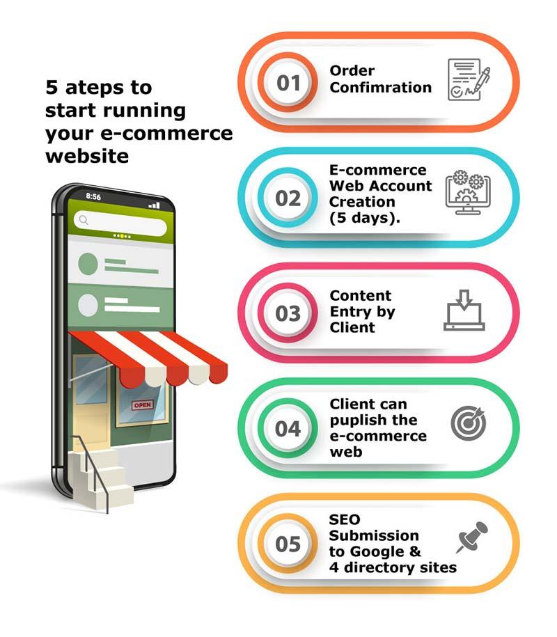 e_commerce_process_flow_b2
