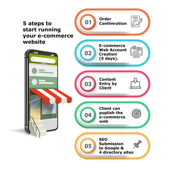 e_commerce_process_flow_small